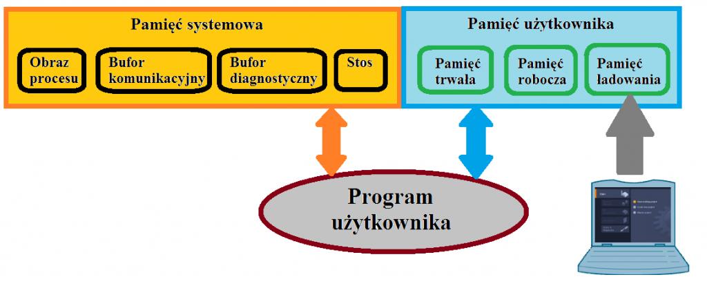 Podział pamięci PLC