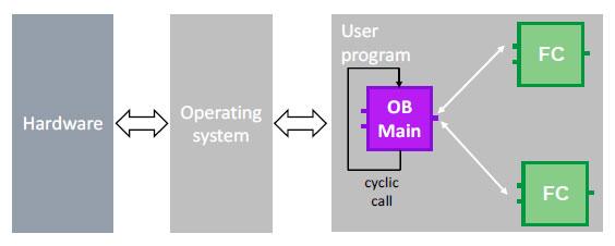 program-modułowy