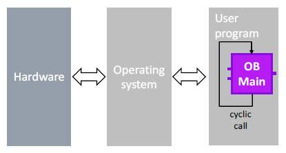 program-liniowy